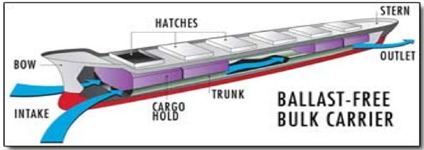 Balastsız Gemi Tasarım - 1