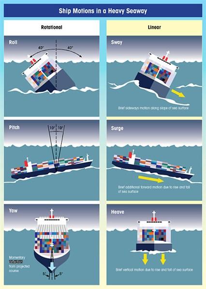 Ship motions at sea