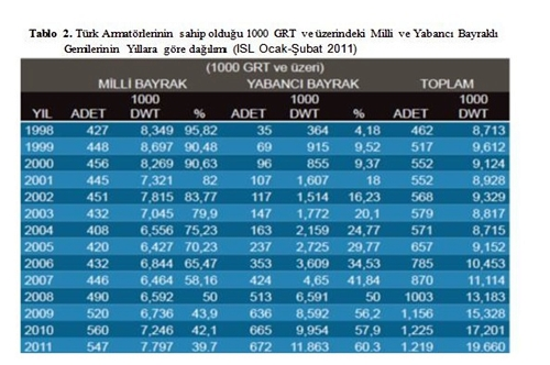 Türk Armatörlerinin Sahip Olduğu 1000 GRT ve Üzerindeki Milli ve Yabancı Bayraklı Gemilerin Yıllara Göre Dağılımı