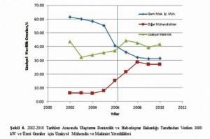 2002-2010 Tarihleri Arasında Ulaştırma Denizcilik ve Haberleşme Bakanlığı Tarafından Verilen 3000 KW ve Üzeri Gemiler İçin Uzakyol Mühendis ve Makinist Yeterlilikleri