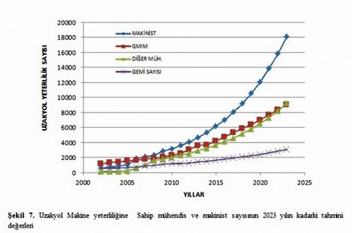 Uzakyol Makine Yeterliliğine Sahip Mühendis ve Makinist Sayısının 2023 Yılına Kadarki Tahmini Değerleri