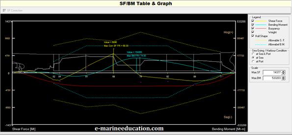 6. Görsel SFBM Diyagramı (Tanker)