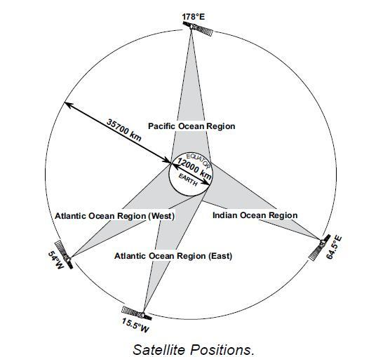 Satellite Positions