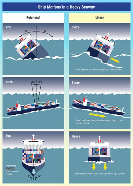 Ship motions at sea