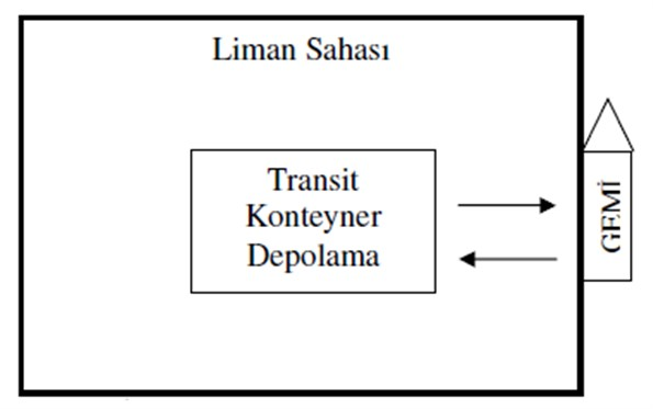 Transit Konteyner Akışı